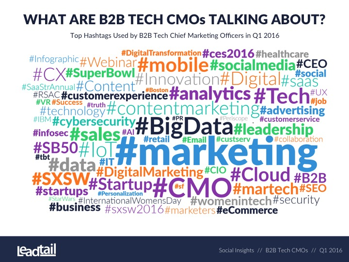 B2B Tech CMOs: what's On Their Minds, What Are They reading And Who affects Them?