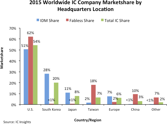 US companies have 54% of IC market, says IC Insights