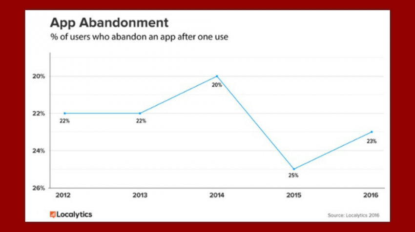 Study: 23 Percent Abandon Apps After Single Use