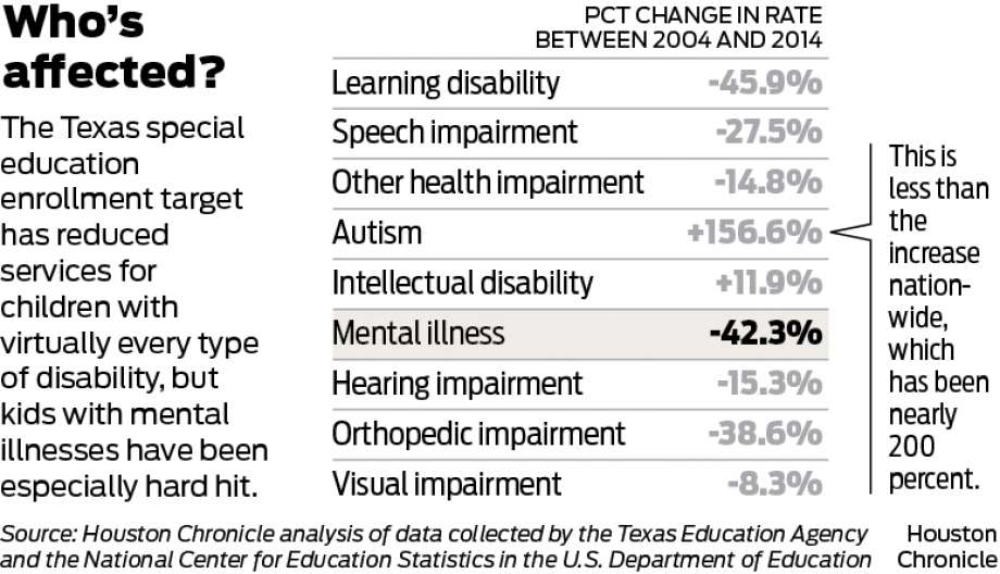 For 13 years, Texas has been secretly, illegally denying kids special education