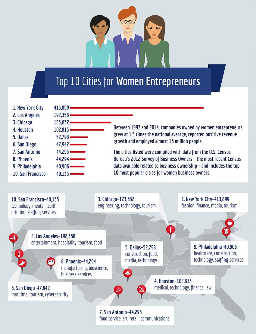 30 Top Cities for Women Entrepreneurs