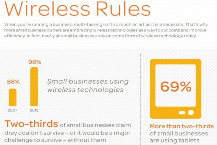 98% of Small Businesses Use Wireless, AT&T Poll Says