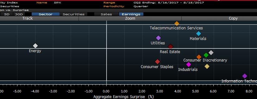 Tech Slide in Week of Upbeat Earnings Underscores Growing Unease