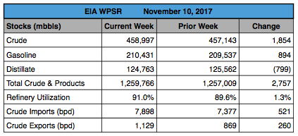 Open Insights: EIA's Weekly Petroleum Report (11/10/17)