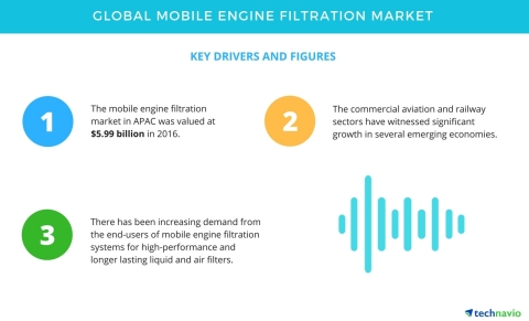 Top Insights for the Global Mobile Engine Filtration Market | Technavio