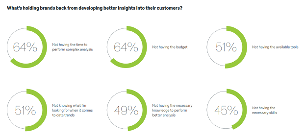 46% of marketers aren't sharing regular customer insights with sales